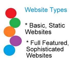 Website Types